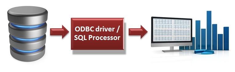 ODBC and SQL access to data